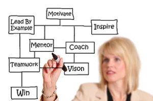 Executive Coaching Bristol