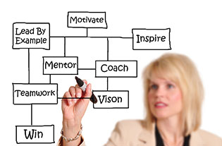 Executive Coaching Bristol